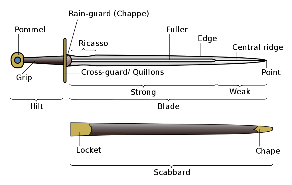 Morphology of a Sword