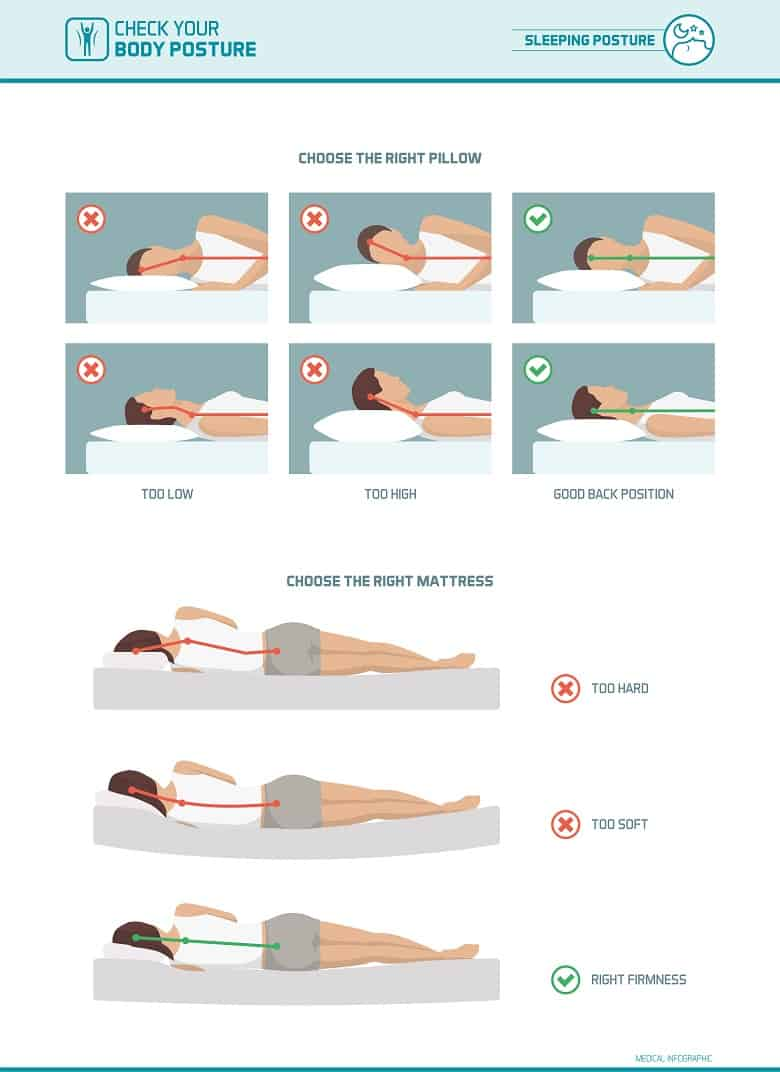 Correct sleeping ergonomics and body posture, mattress and pillow