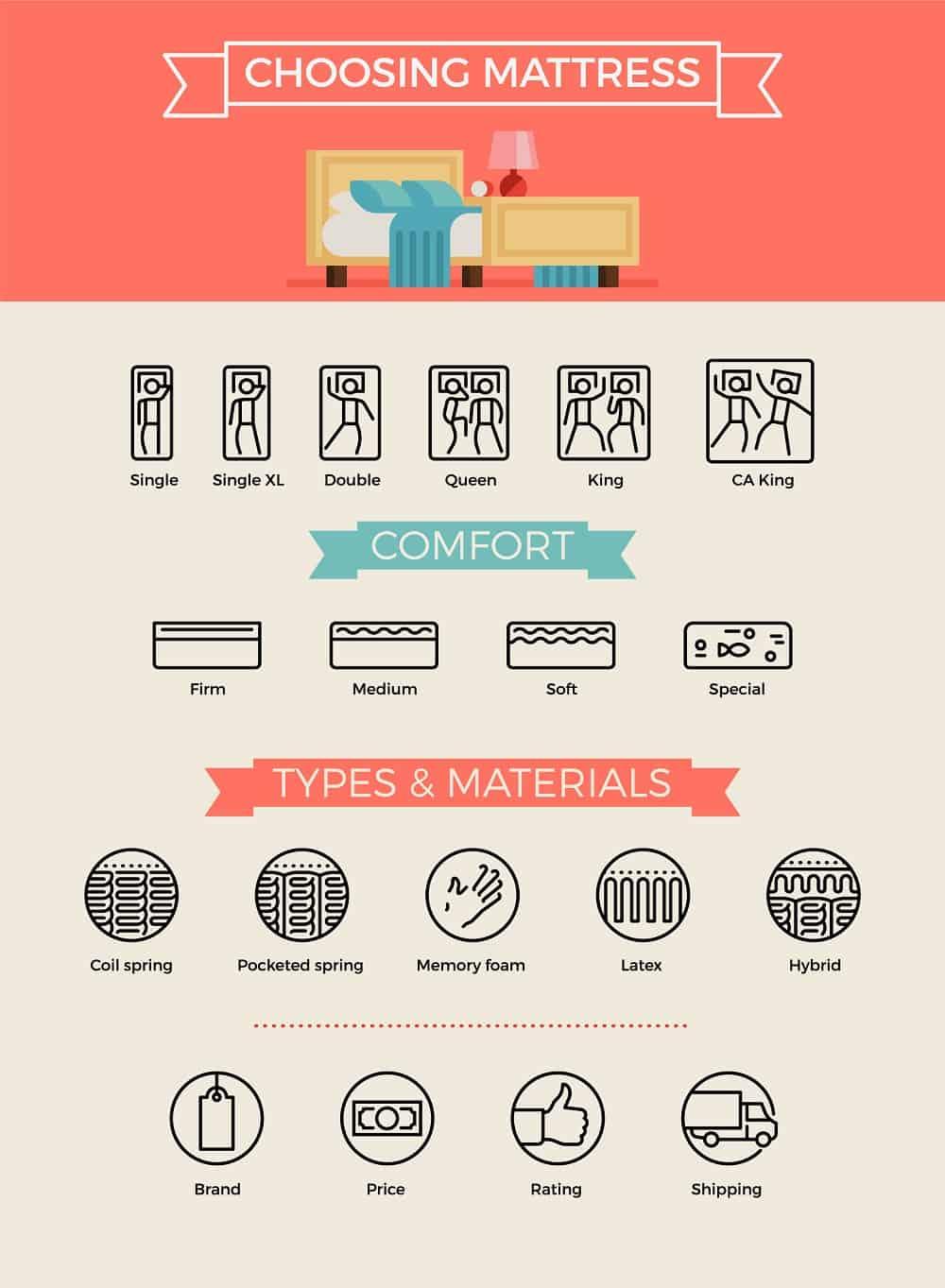 choose mattress